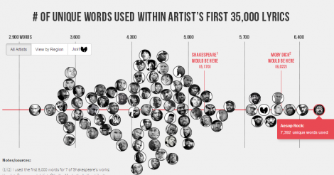 Find out who has the largest vocabulary in hip hop and how it compares to Shakespeare's